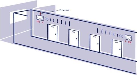 Como ampliar la cobertura WiFi conectando dos APs