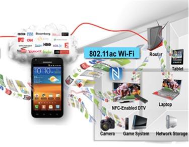 Principales usos 802.11ac