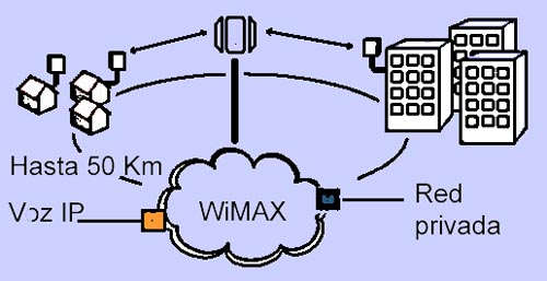 WiMAX esquema básico