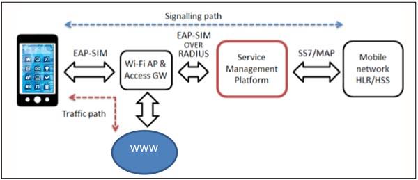 Proceso de autenticación de un usuario SIM