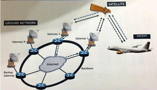 Acceso a Internet y WiFi en aviones