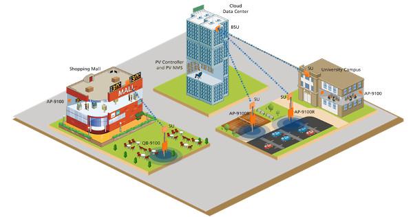 Redes WiFi de exterior