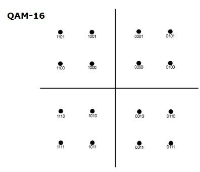 Modulación 16QAM