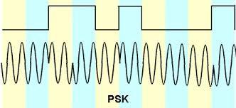 Modulación por desplazamiento de fase (PSK)