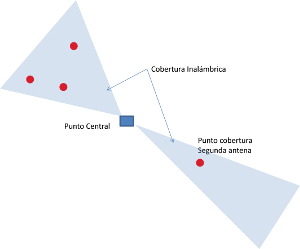 Splitters o divisores de señales