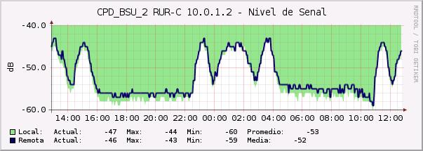 Transmisión de banda ancha en ambientes marítimos