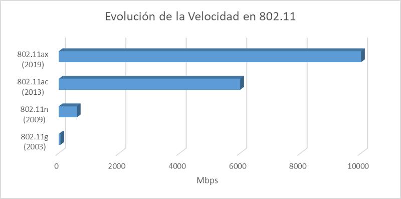 Wi-FI 6 (802.11ax). La sexta generación del estándar inalámbrico.