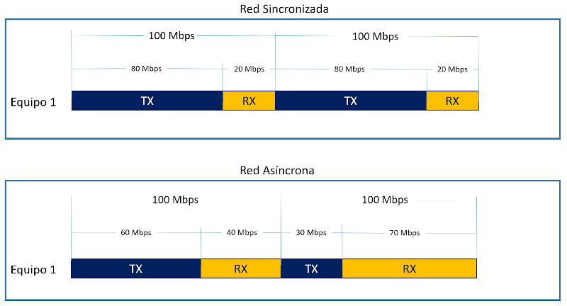 Ancho de banda variable uplink/downlink en una red asíncrona